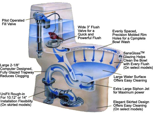 Toto Toilets Chris Wilson Plumbing Heating Repairs Inc